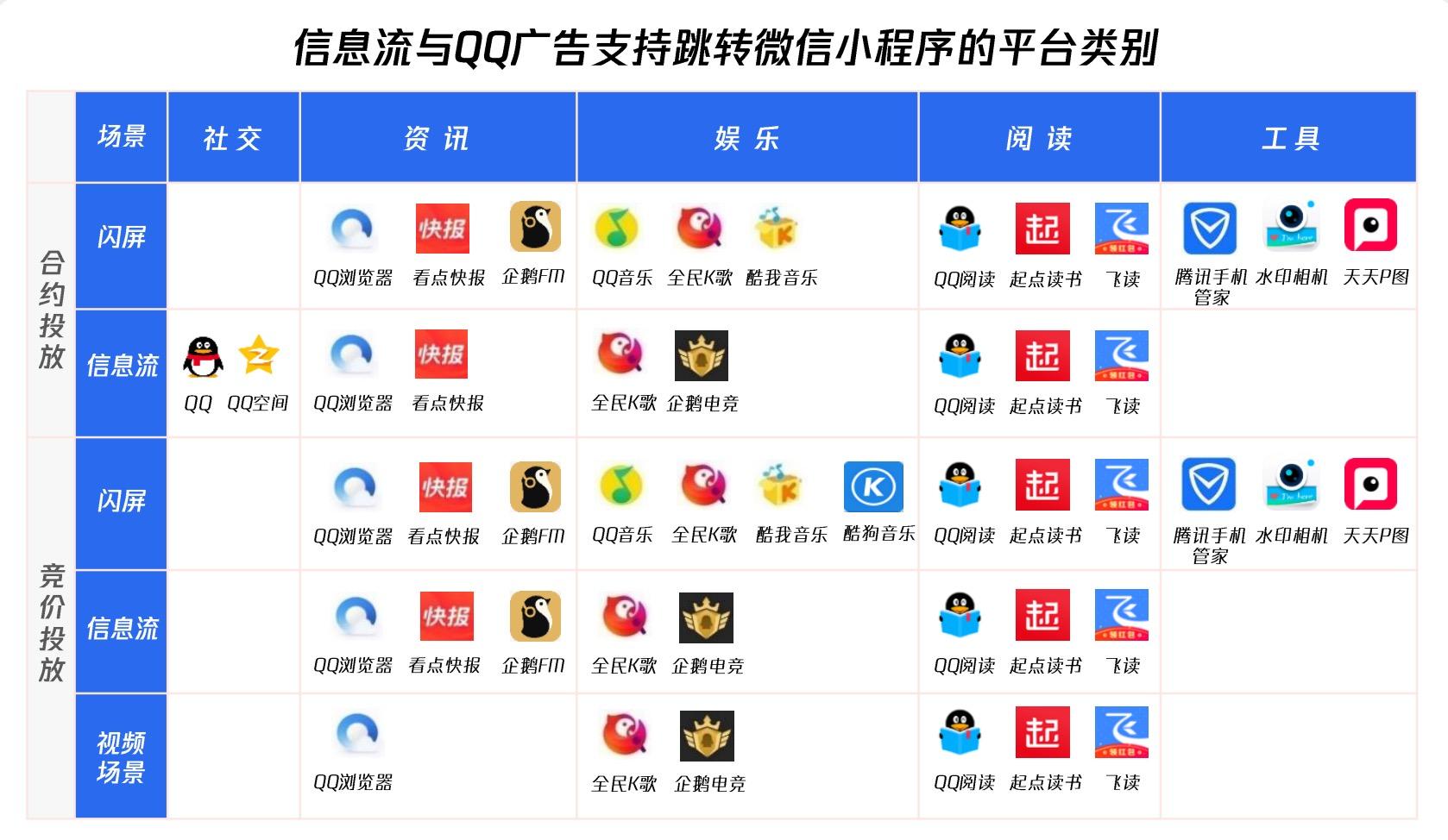 信息流与QQ广告支持跳转微信小程序,全能力图谱